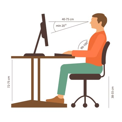 Graphic showing proper positioning when looking at a computer. 90-100 degree positioning from the keyboard. Chair 38-55 cm tall. Desk 72-75 cm tall. Person sitting 40-75 cm away from the screen with a minimum of 20 degree angle looking to the lower part of the screen.