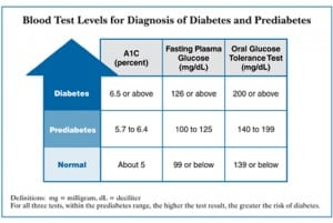 DM_Blood_Test_Levels_Chart